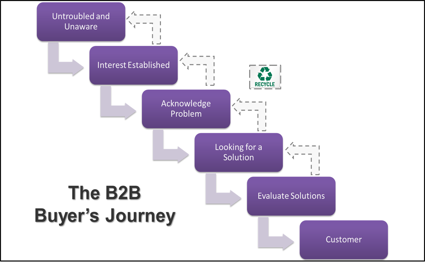 B2B Buyers Journey Graphic 16 2